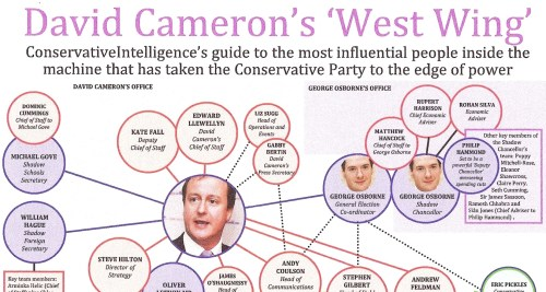 David Cameron's War Room