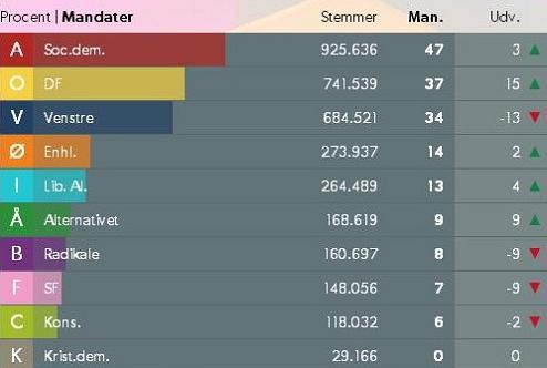 Valresultat 2015 Danmark