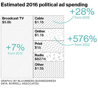 Estimated Political Spending on ads 2016